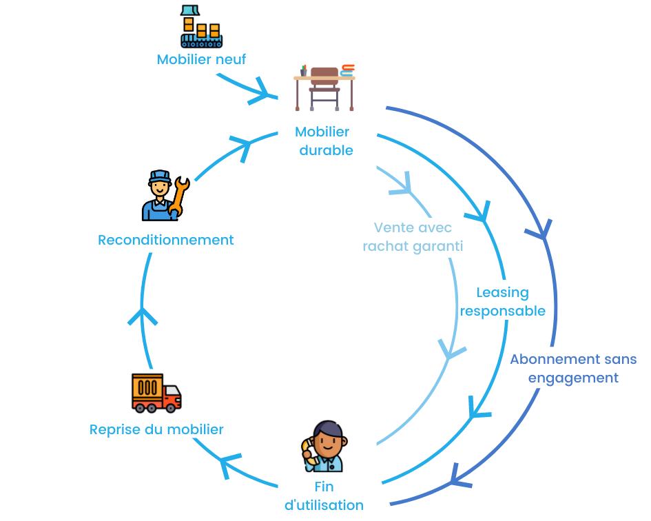 mobilier durable economie circulaire